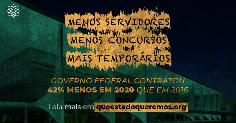 Governo Federal contratou 42% menos em 2020 que em 2016