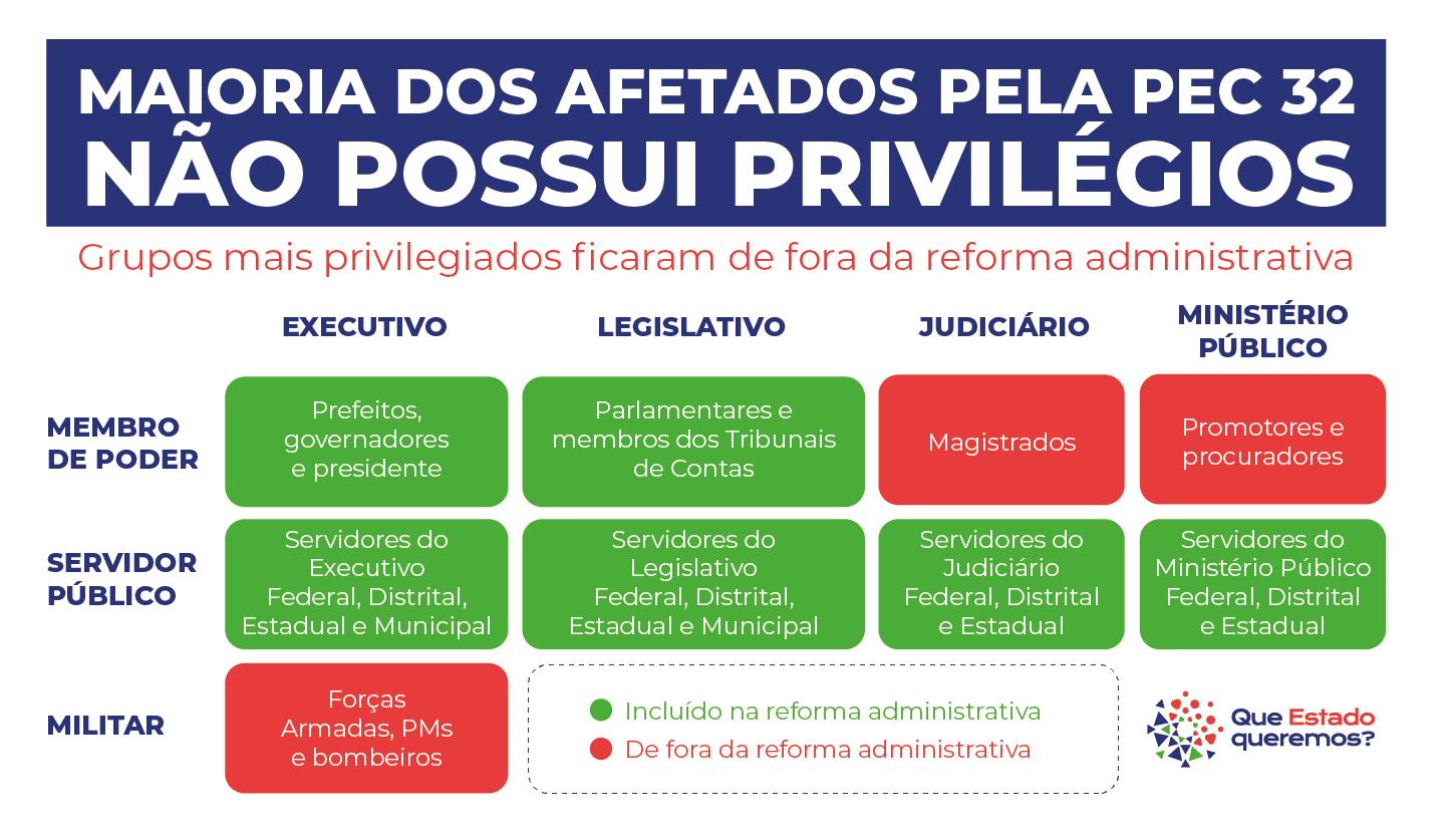 MAIORIA DOS AFETADOS PELA PEC 32 NÃO POSSUI PRIVILÉGIOS. Grupos mais privilegiados ficaram de fora da reforma administrativa